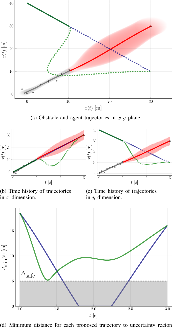 Figure 4 for Intent-Aware Probabilistic Trajectory Estimation for Collision Prediction with Uncertainty Quantification