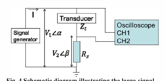 Fig. 4 Schematic diagra� illustrating the large-signal impedance measurement set-up using a signal generator and a two-channel oscilloscope.