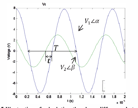 Fig. 5 Illustration of calculating the phase difference between two waveforms