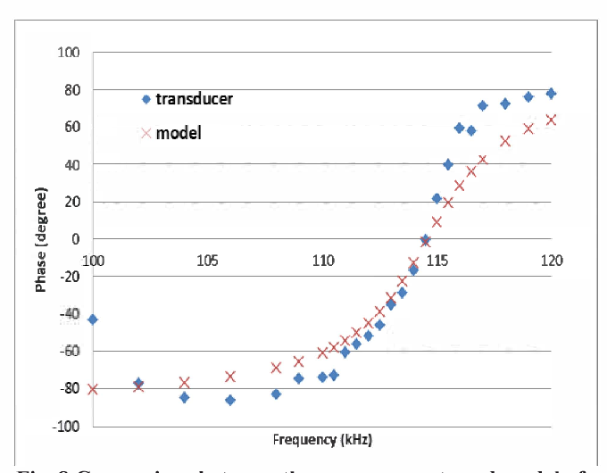 Fig. 8 Comparison between the measurements and model of the phase of the equivalent impedance of the mechanical behavior Zm.