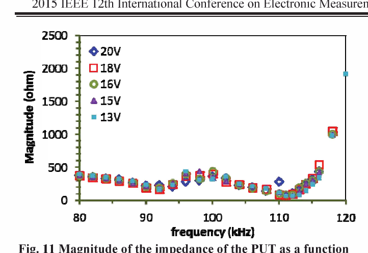 Fig. 11 Magnitude of the impedance of the PUT as a function of frequency with an increasing driving voltage from 13 Vpp to 20 Vpp at the input of the transformer (or the output of the