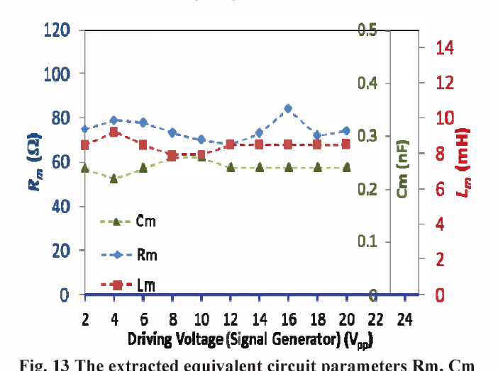 Fig. 13 The extracted equivalent circuit parameters Rm, em and Lm of the PUT with an increasing driving voltage from 2 Vpp to 20 Vpp at the input of the transformer (or the output of the signal generator).