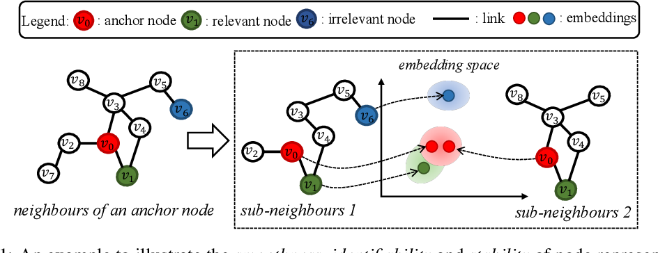 Figure 1 for Learning Robust Node Representations on Graphs