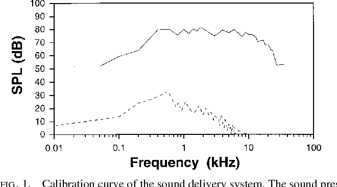 Figure 1 from Processing of frequency-modulated sounds in the cat's