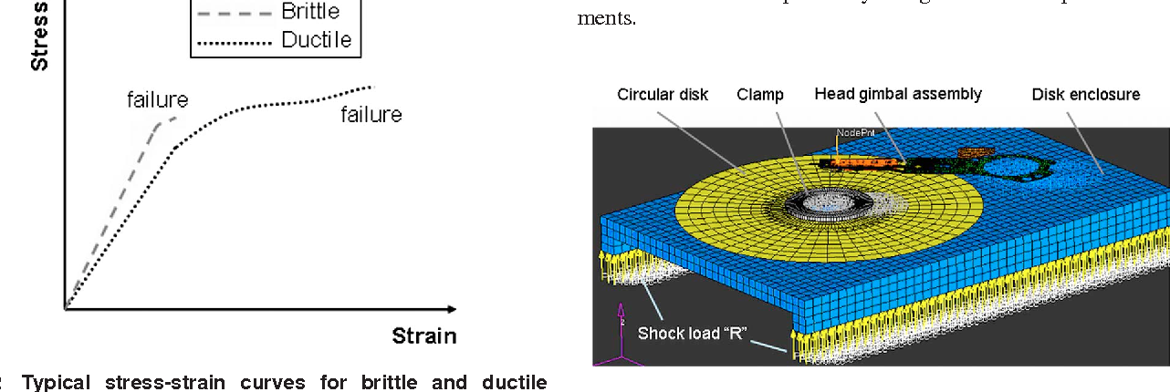 Fig. 3 Finite element model of a disk drive
