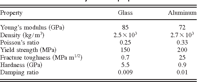 Table 1 Key material properties