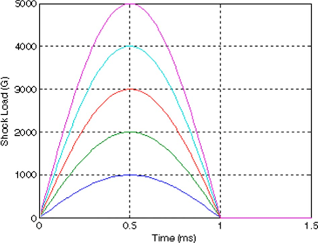 Fig. 7 Shock load versus time as applied to the two rails of the disk enclosure