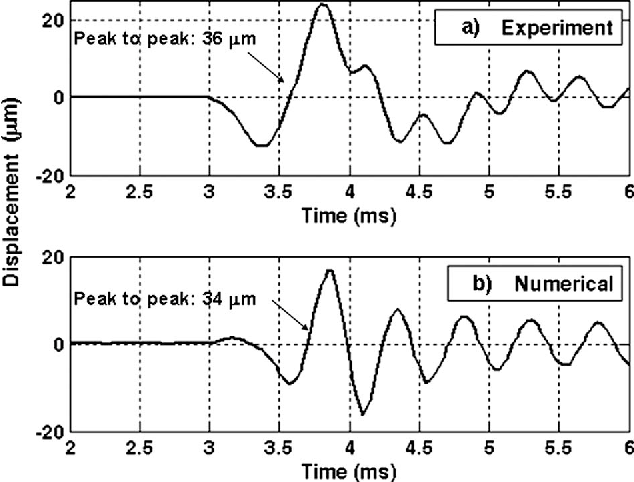 """Fig. 10 Displacement of the disk obtained """"a… from the drop test experiment and """"b… from the numerical model."""