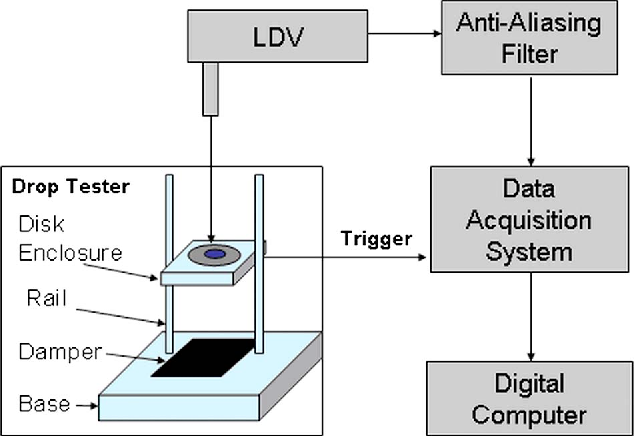 Fig. 8 A schematic of the experimental setup
