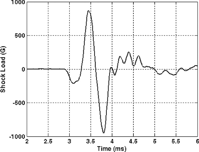 Fig. 9 An experimental drop test acceleration profile of the disk enclosure
