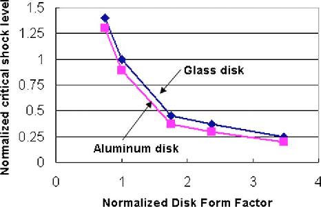 Fig. 17 Critical shock level versus disk form factor