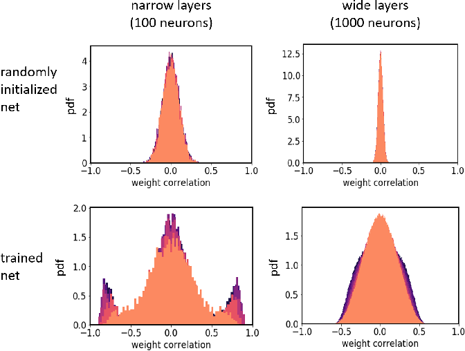 Figure 3 for Characteristics of Monte Carlo Dropout in Wide Neural Networks