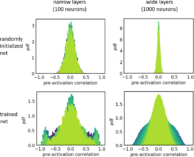 Figure 4 for Characteristics of Monte Carlo Dropout in Wide Neural Networks