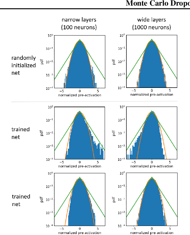 Figure 1 for Characteristics of Monte Carlo Dropout in Wide Neural Networks