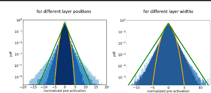 Figure 2 for Characteristics of Monte Carlo Dropout in Wide Neural Networks
