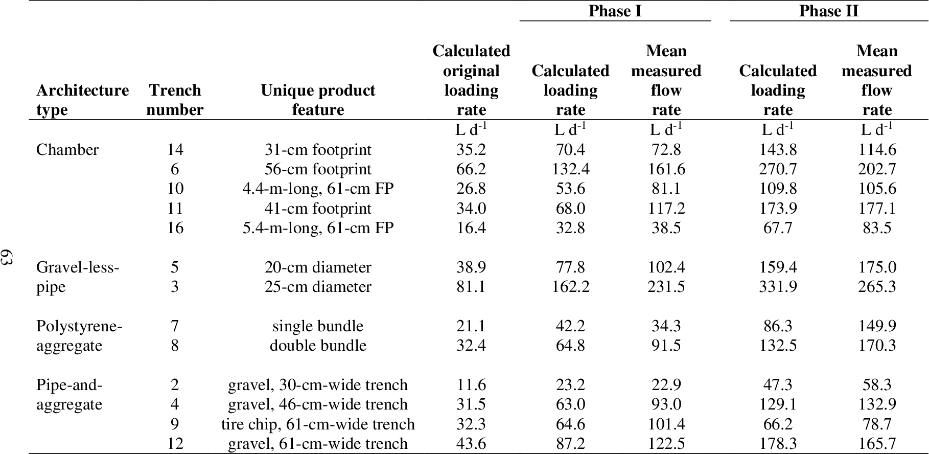 PDF] Increased Effluent Dosage Effects on Septic System