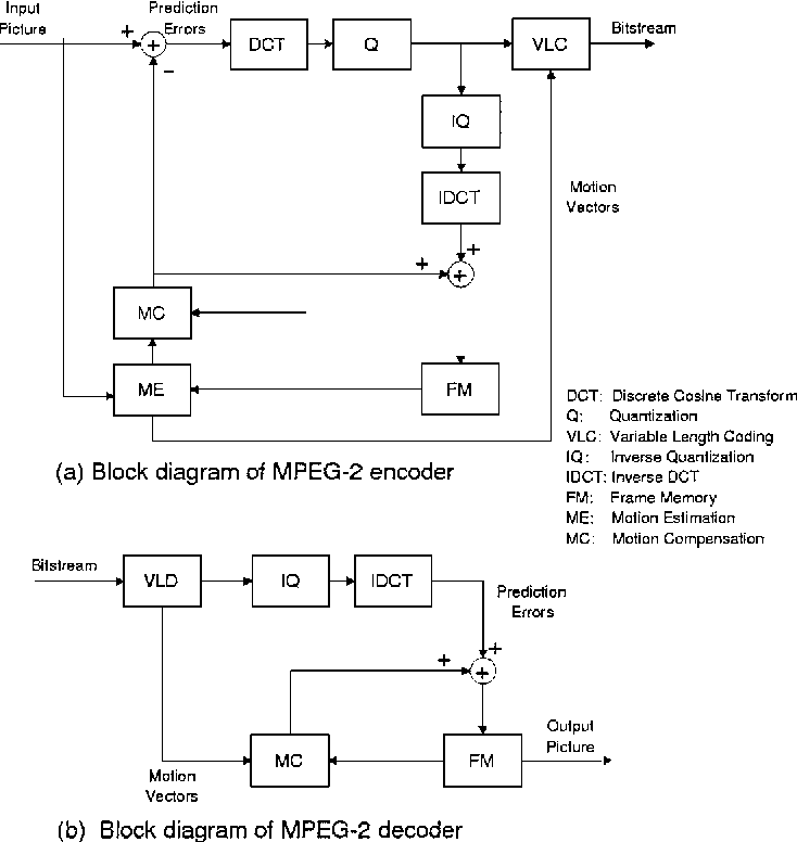 Figure 1 From Real Time Mpeg 2 Video Codec System Using Multiple