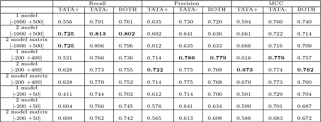 Figure 2 for PromID: human promoter prediction by deep learning