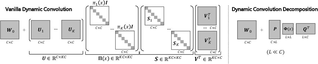Figure 1 for Revisiting Dynamic Convolution via Matrix Decomposition