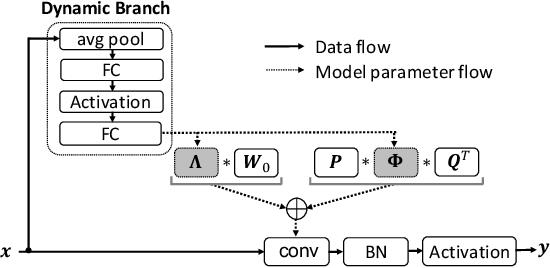 Figure 3 for Revisiting Dynamic Convolution via Matrix Decomposition