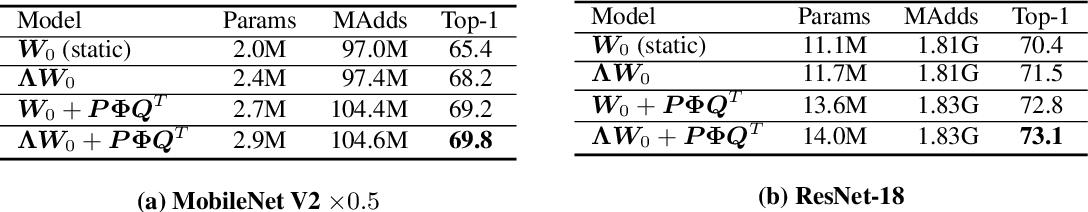 Figure 2 for Revisiting Dynamic Convolution via Matrix Decomposition