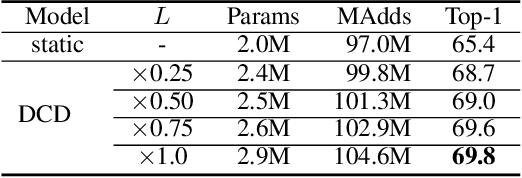 Figure 4 for Revisiting Dynamic Convolution via Matrix Decomposition