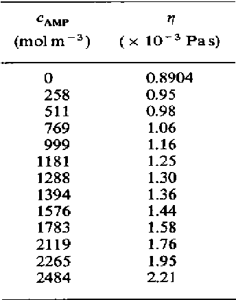 Table 1. Viscosity of AMP solutions at 298 K
