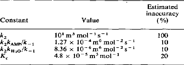 Table 4. Values of constants derived from experiments