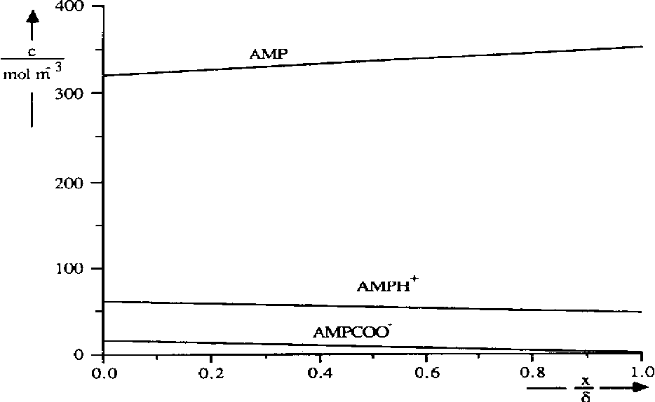 Fig. 2. Calculated concentration profiles for the numerical film model solution (experiment 5, higher CO, pressure).