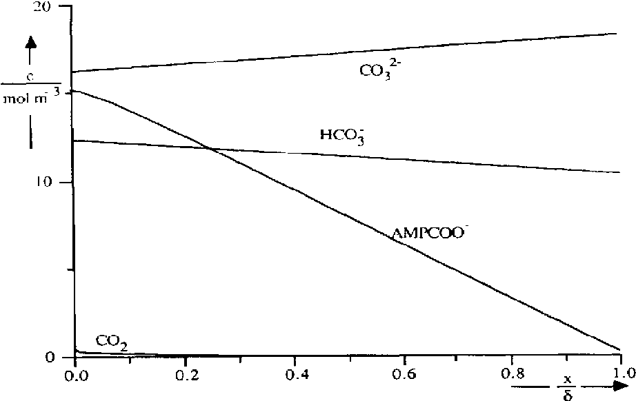 Fig. 3. Expansion of Fig. 2 for low concentrations.