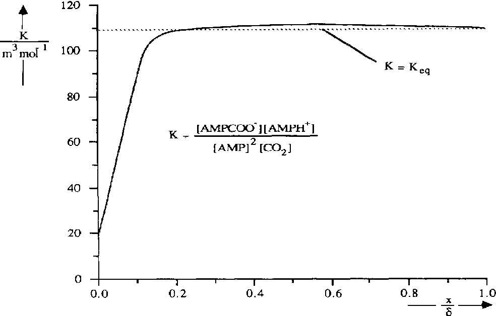 Fig. 4. Liquid composition for the film model solution.