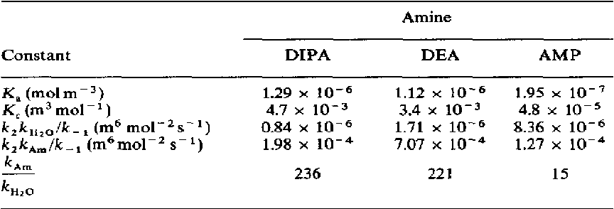 Table 5. Comparison of rate constants for DEA, DIPA and AMP