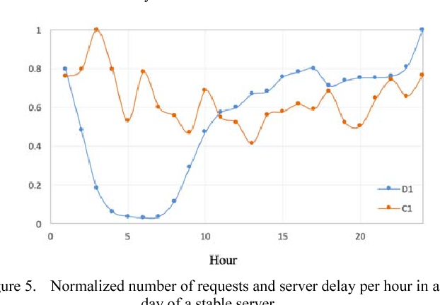Figure 5. Normalized number of requests and server delay per hour in a day of a stable server.