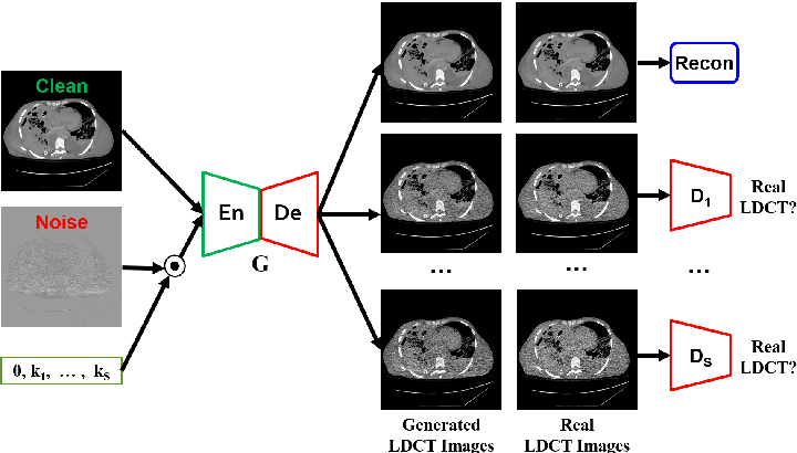 Figure 2 for Noise Entangled GAN For Low-Dose CT Simulation