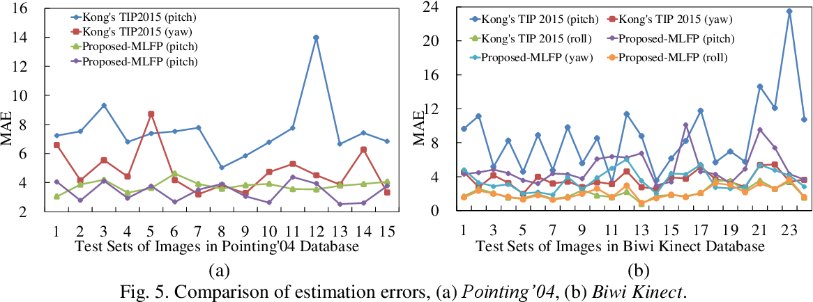 Figure 4 for A Single Image based Head Pose Estimation Method with Spherical Parameterization