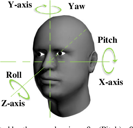 Figure 1 for A Single Image based Head Pose Estimation Method with Spherical Parameterization