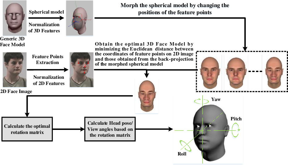 Figure 2 for A Single Image based Head Pose Estimation Method with Spherical Parameterization