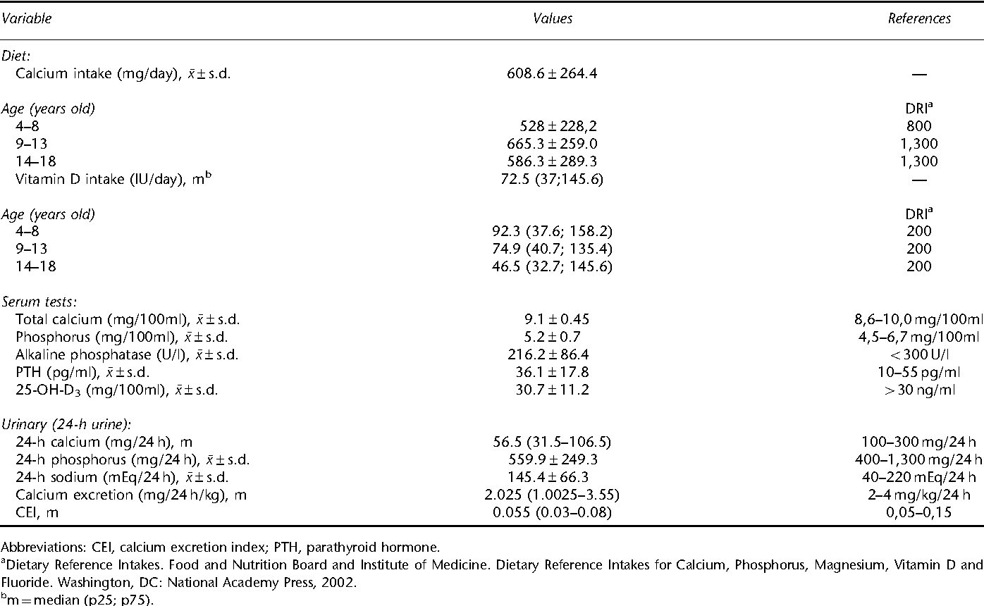 Calcium and vitamin D intake and biochemical tests in short-stature