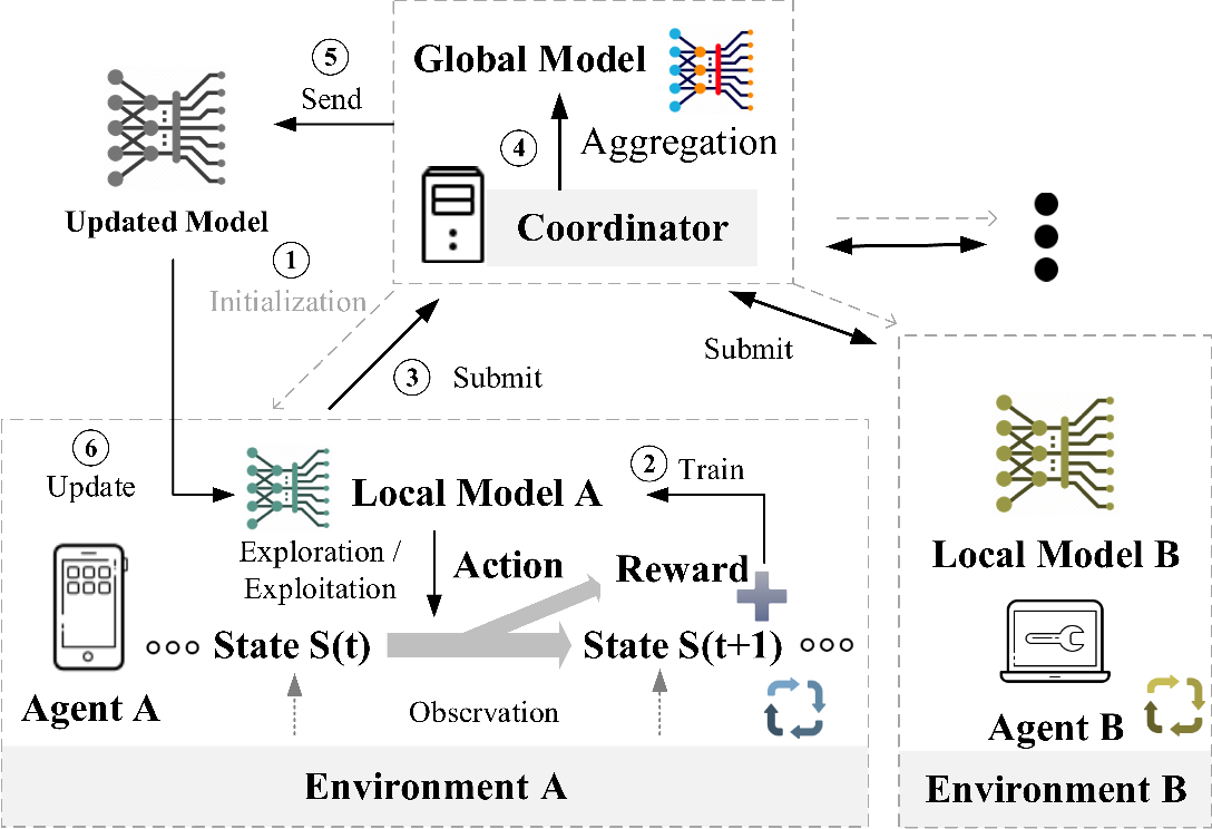 Figure 2 for Federated Reinforcement Learning: Techniques, Applications, and Open Challenges