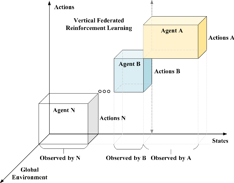 Figure 3 for Federated Reinforcement Learning: Techniques, Applications, and Open Challenges