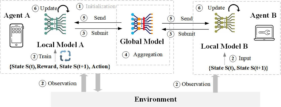 Figure 4 for Federated Reinforcement Learning: Techniques, Applications, and Open Challenges