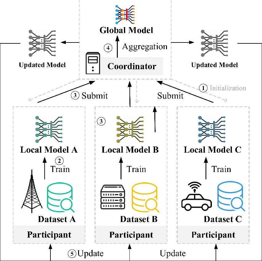 Figure 1 for Federated Reinforcement Learning: Techniques, Applications, and Open Challenges