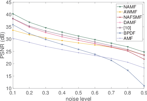 Figure 4 for NAMF: A Non-local Adaptive Mean Filter for Salt-and-Pepper Noise Removal