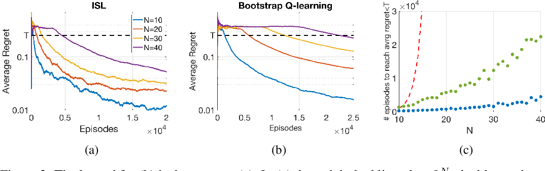 Figure 3 for ISL: Optimal Policy Learning With Optimal Exploration-Exploitation Trade-Off