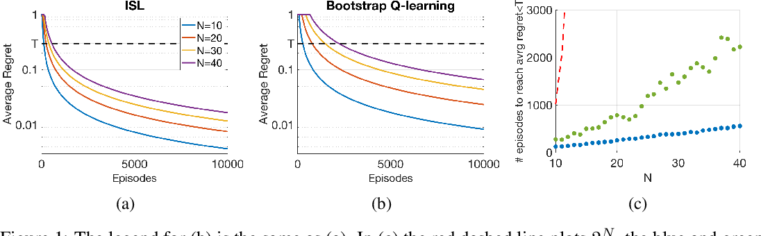 Figure 1 for ISL: Optimal Policy Learning With Optimal Exploration-Exploitation Trade-Off
