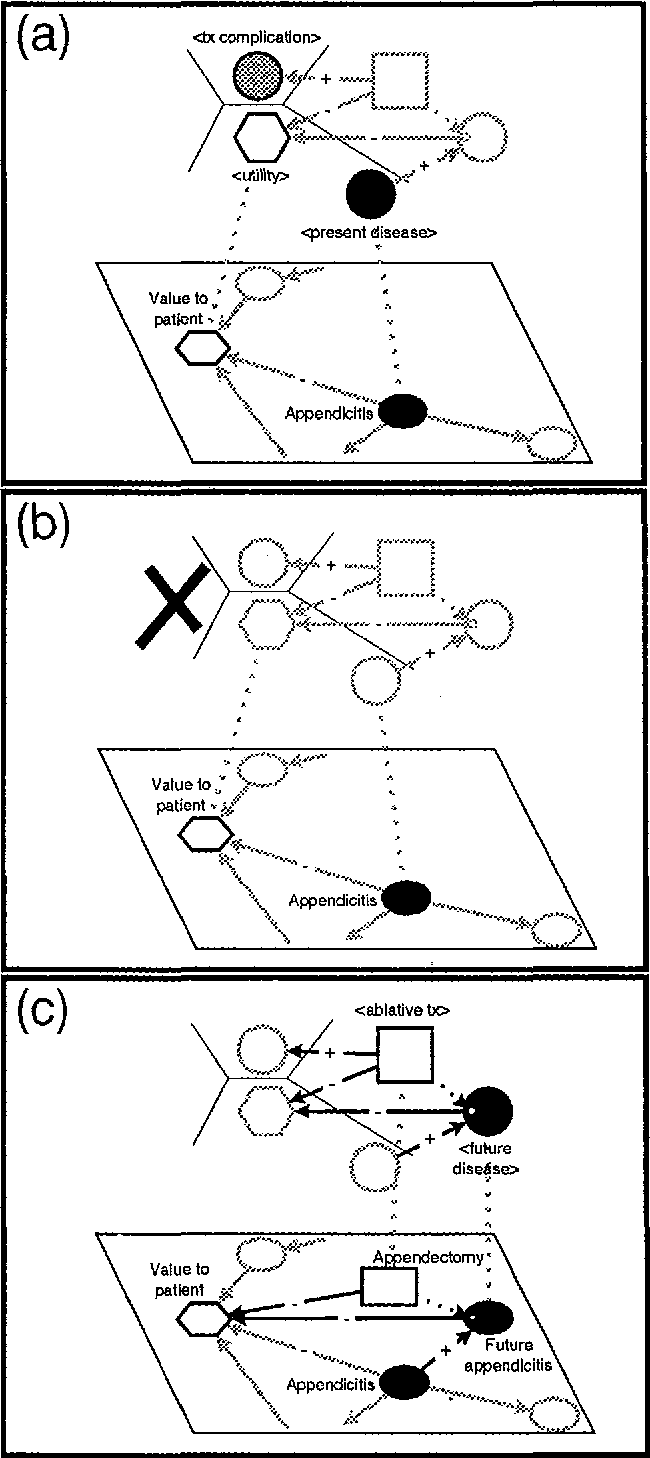 Figure 2 for Graph-Grammar Assistance for Automated Generation of Influence Diagrams