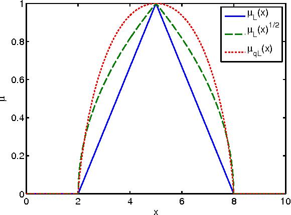 Figure 3 for A Label Semantics Approach to Linguistic Hedges