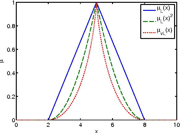 Figure 4 for A Label Semantics Approach to Linguistic Hedges
