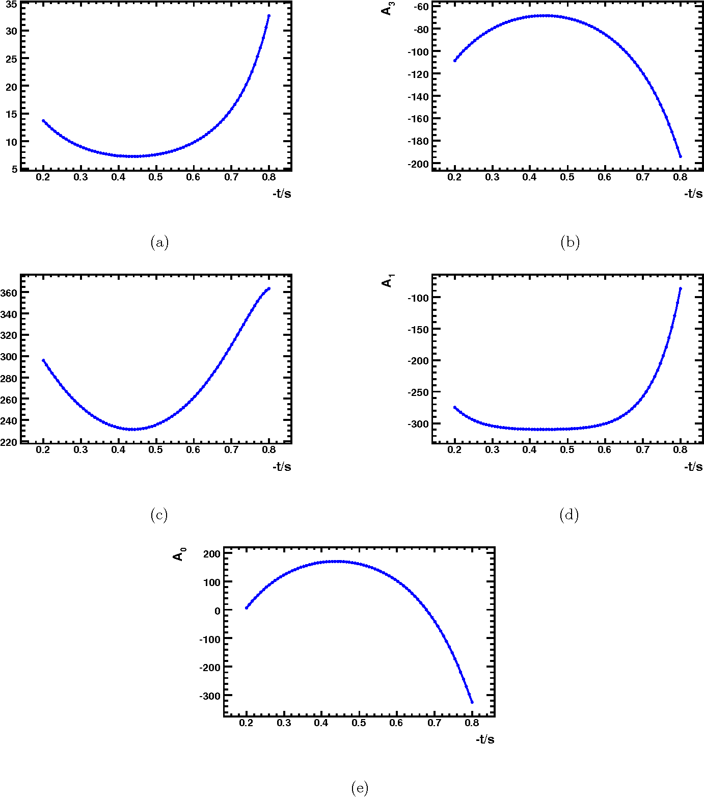 Figure 2: Results for (a) A4 vs −t/s, (b) A3 vs −t/s, (c) A2 vs −t/s, (d) A1 vs −t/s and (e) A0 vs −t/s. A4, A3, A2, A1 and A0 are defined in Eq. (2.18).