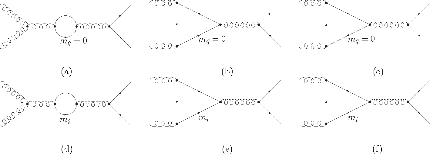 Figure 3: (a)-(c) : Extra diagrams with internal massless quark loops. (d)-(f) : Extra diagrams with internal quark loops for quarks with mass mi.